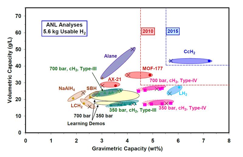 DOE Hydrogen Storage Goals