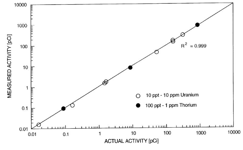 US6126901_Radionuclides_Fluids-1200x739px
